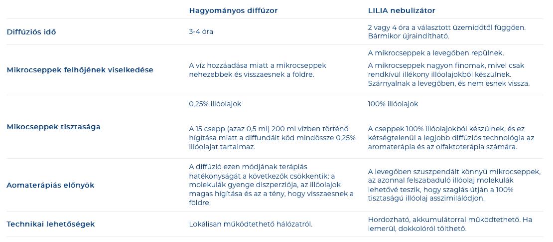 lilia_nebulizator